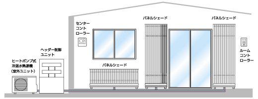 輻射冷暖房パネル構成図