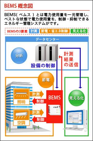 BEMSの概念図