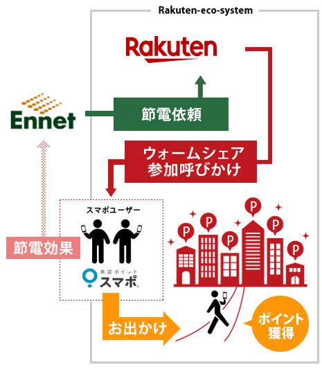 図「ウォームシェア」の連携イメージ
